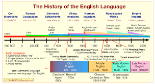 A History of The English Language 2021/09 Mohammed Abdulkhaleq